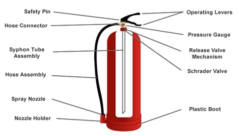 labelled diagram of a extinguisher history of extinguishers firesafe org uk