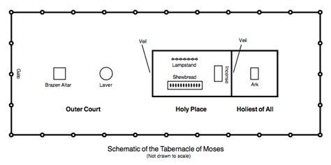 ark   covenant    teaching
