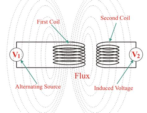 winding inductor meaning air transformer electrical4u