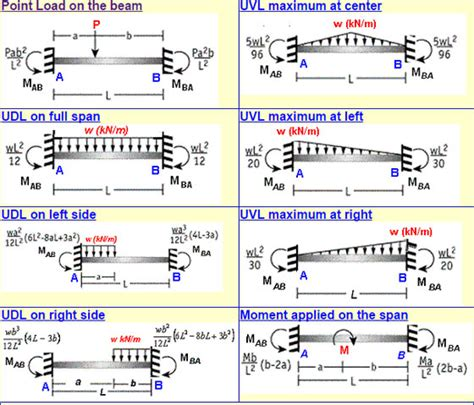 moment diagram cantilever moment and deflection of beams engineering feed