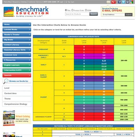 bench conversion chart reading level conversion chart leveling books pearltrees