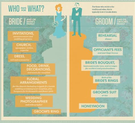 Wedding Budget Breakdown Nz by Who Pays For What At Your Wedding Here S A Simple