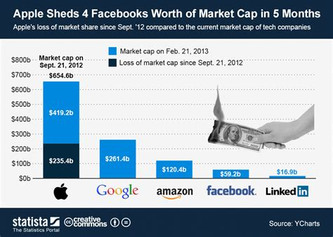 amazon market cap chart apple sheds 4 facebooks worth of market cap in 5