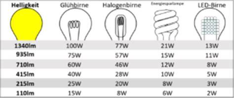 lumen tabelle der led test led leuchten test wo drauf kommt es an