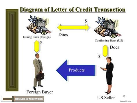 Trade Finance Letter Of Credit Definition International Trade Finance