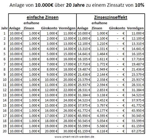 was ist ein depot bei der bank was ist ein depotkonto deutsche bank broker