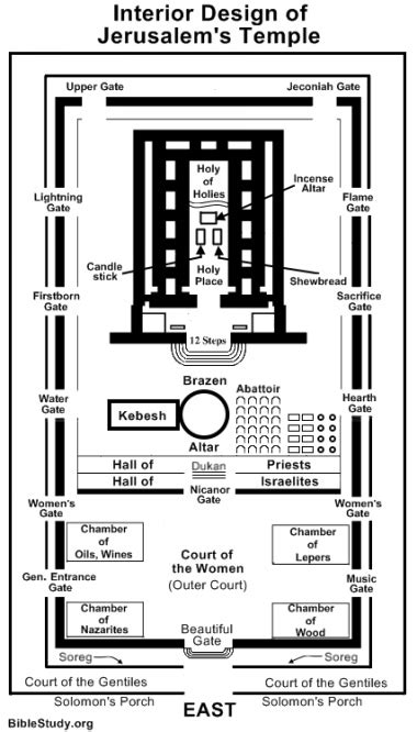 diagram of the temple in jerusalem the temple in the new testament
