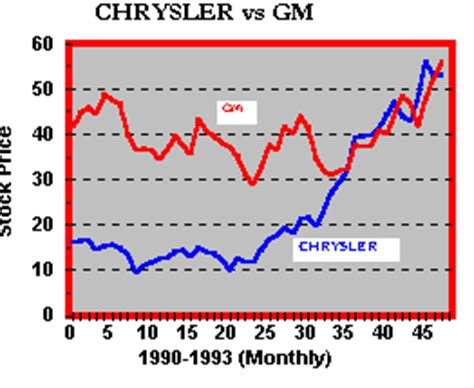 chrysler stock chart omurtlak75 chrysler stock prices