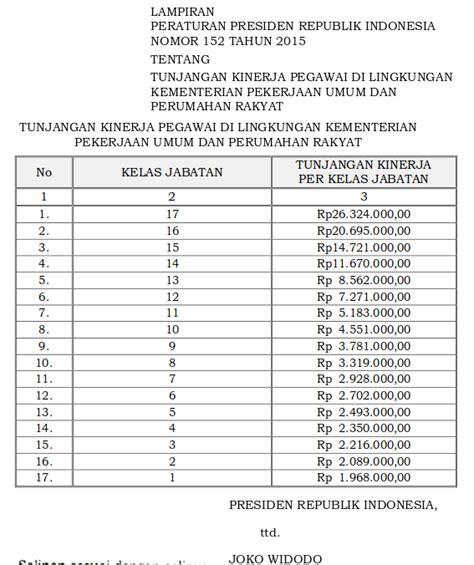 tabel daftar gaji pokok anggota tni tentara nasional indonesia tahun tabel tunjangan kinerja pegawai di lingkungan kementerian