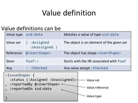 xsd pattern regular expression for date shape expressions an rdf validation and transformation