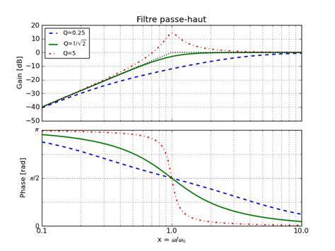 diagramme de bode d 233 mat plot lib 7 exemples documentation outils numriques et