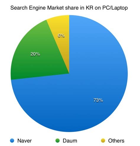 Korean Search Search Engine Market In Apac September 2015 Chandler Nguyen