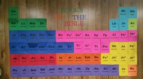 printable periodic table books of the bible bible books chart periodic table sonspark labs vbs books
