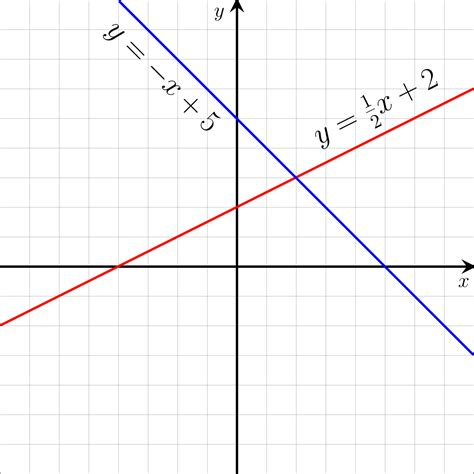 construct 2 function tutorial linear function wikipedia
