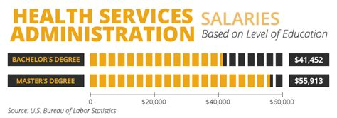 Mba Health Services Management Salary by The Top 4 Reasons To Get An M S In Health Services