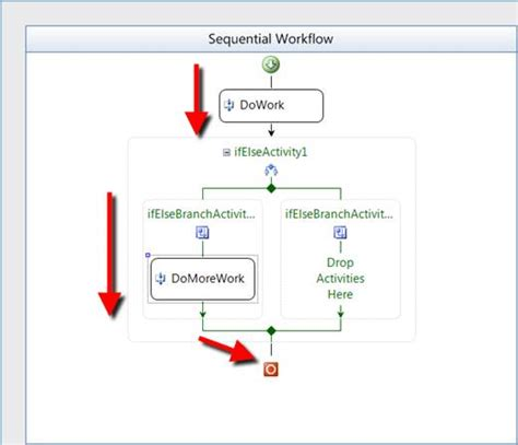 workflow models workflow model object moved computational infrastructure
