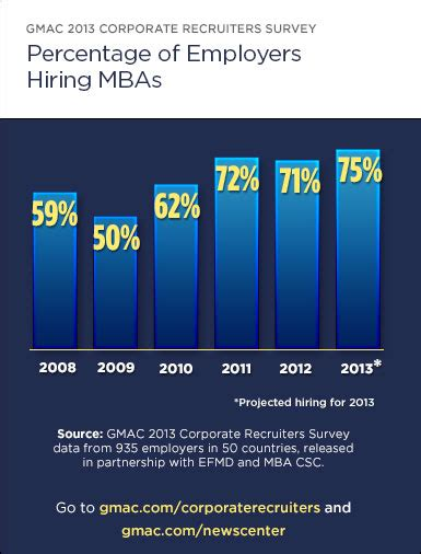 Mba Career Services Council by Hiring Up 4 For Class Of 2013 B School Grads The Gmat Club