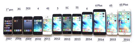 10 years of apple iphone saecom