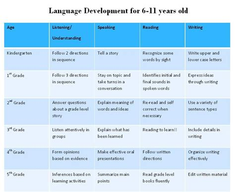 language development speech and language development drugerreport732 web fc2