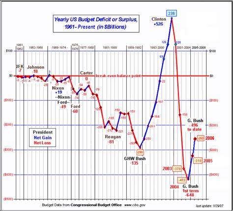 how the deficit got so pelican parts technical bbs view single post ask not