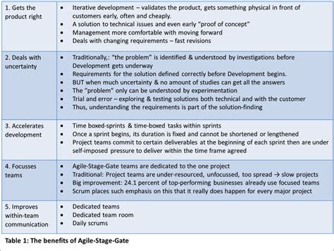 Integrating Agile With Stage Gate 174 How New Agile Scrum Methods Lead To Faster And Better Stage Gate Model Template