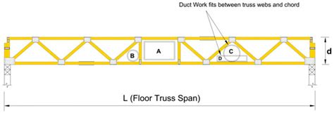 floor truss information and resources structural
