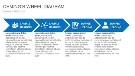 deming diagram deming wheel diagram