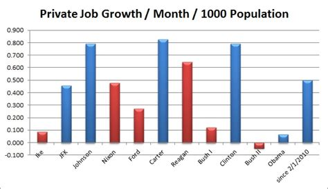 job growth chart by month the cost of balanced budgets and a longer view on