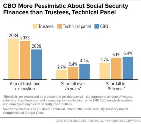 cbo s social security projections no cause for alarm