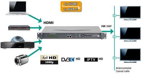 Tv Polytron Hdmi modulator polytron hds 4 t01 ip dmtrade pl