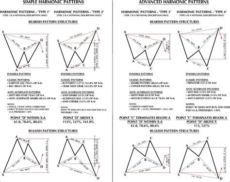 x pattern trading s p 500 long view plus a guide to harmonic patterns