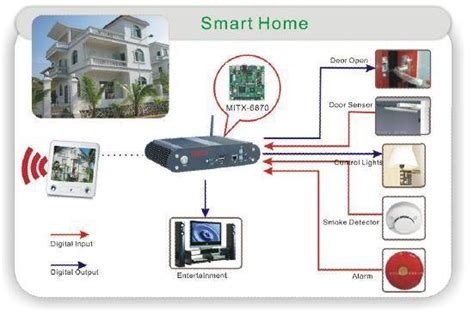 smart home solutions smart home solution makes our home smarter