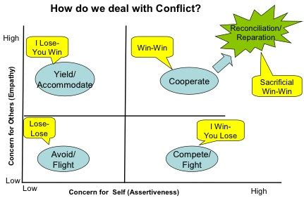 12 Basic Tips For Dealing With Conflict by Drawing Strength From God To Manage Conflict All Sermons