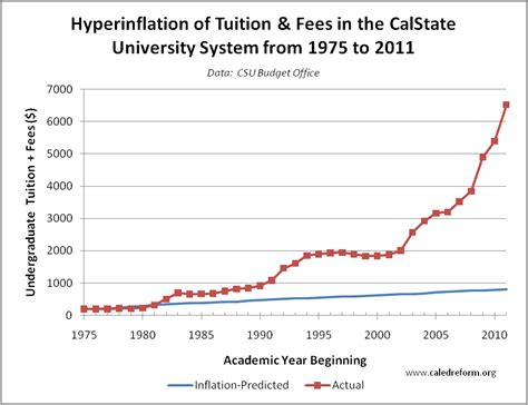 How Much Would My Mba Cost At Cal State by Hyperinflation Of Tuition And Fees In The California State