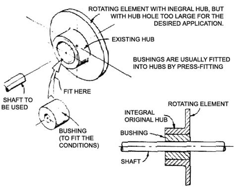 design of journal bearings for rotating machinery design cookbook sliding bearings and surfaces