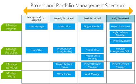 portfolio management templates review of brightwork project and portfolio management on