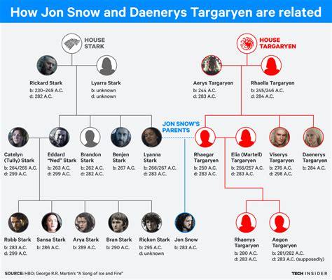 House Stark Family Tree by Of Thrones How Jon Snow And Daenerys Targaryen Are