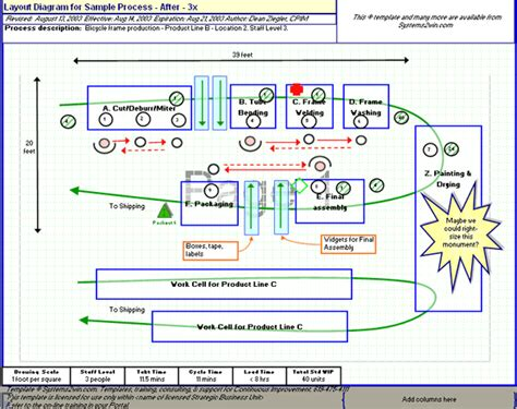 layout of process spaghetti diagram spaghetti chart template