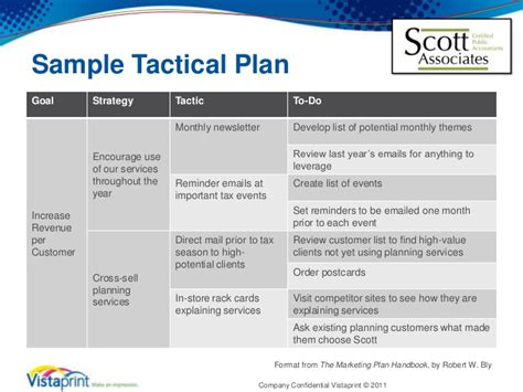 tactical sales plan template plan template