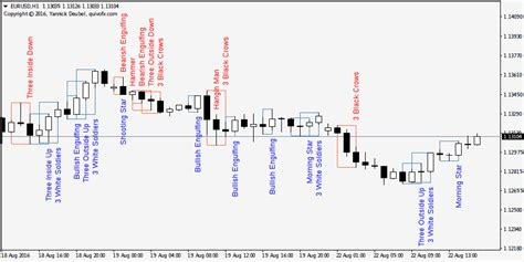 candlestick pattern recognition online japanese candlestick patterns indicator for metatrader 4 mt4