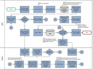 similiar invoice processing workflow keywords