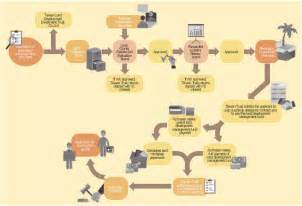 hr flowcharts investment and construction application