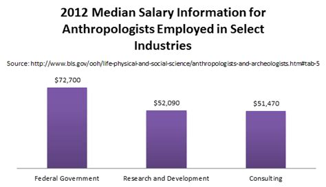 salary of anthropologists