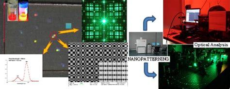 I Light Nano Hybrid Composit Laser Komposit Gigi I Light Paket Lengkap 1 nano tooling isasi sciencesapp