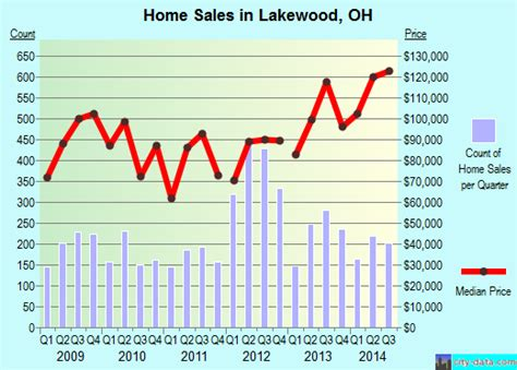 houses for rent in lakewood ohio lakewood oh ohio houses apartments rent mortgage status home and condo value