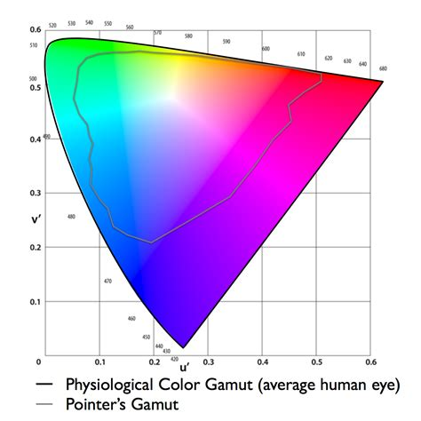what part of the eye gives it color how much color gamut do displays really need part 2 how