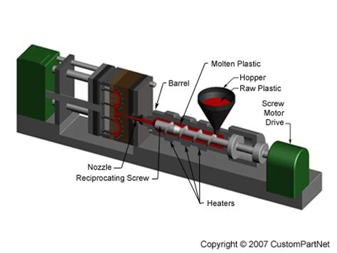 plastics molds injection process