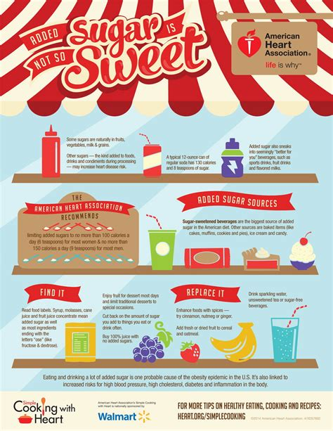 Healthy For Infographics American Association by Simple Cooking With Added Sugar Infographic