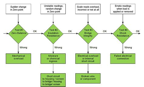 load cell simulator wiring diagram wiring diagram schemes