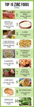 Consume 2 3 servings of these zinc food sources daily to support